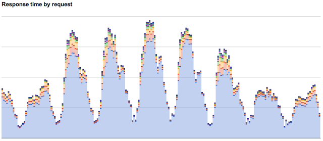 How to Measure Latency Distribution using Amazon CloudWatch